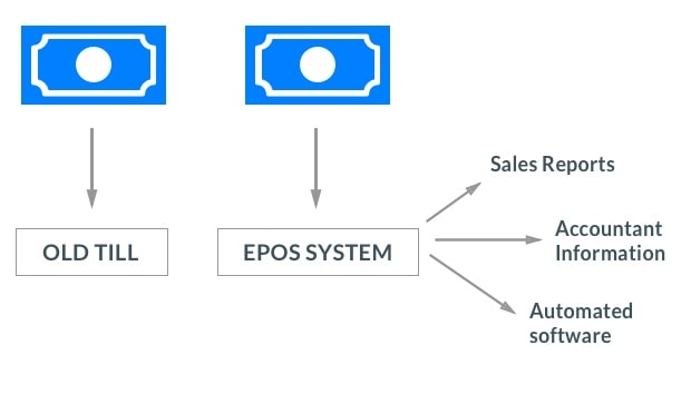 Why choose an EPOS system graphic